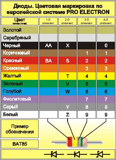 Цветовая маркировка диодов